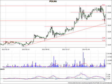 GOOD CONDITION OF POLNA  chart showing price indices of shares proves that the growth tendency has been retained